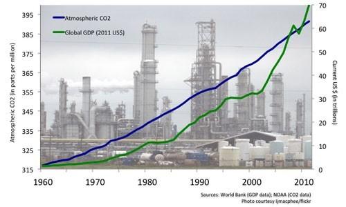 Vấn đề giữa tăng trưởng kinh tế và bảo vệ môi trường khi đầu tư vào Việt Nam