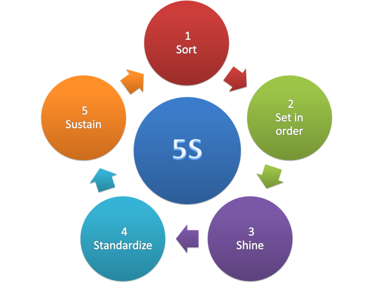 Understanding and implementing 5S bring benefits to businesses