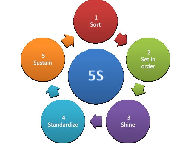 Hiểu rõ và thực hiện đúng 5S mang lại lợi ích thiết thực cho doanh nghiệp