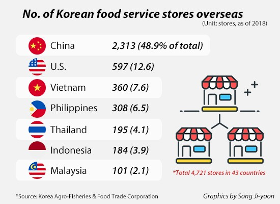 South Korean F&B companies expanded business overseas