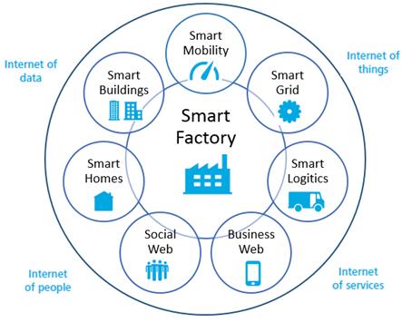 Yếu tố nào thúc đẩy hình thành khu công nghiệp thông minh?