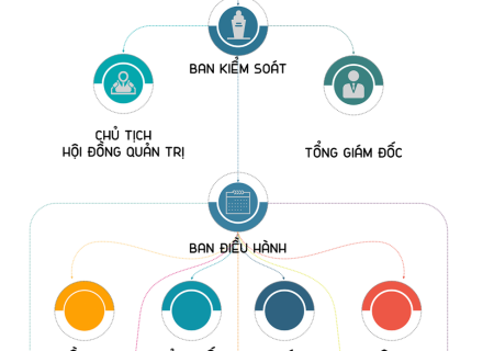 [Consultation & Implementation] Organizational structure