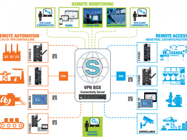 """5 """"powerful"""" Benefits of IoT technology in production"""