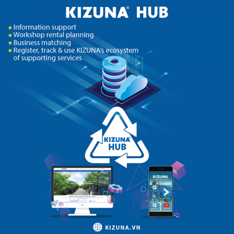 KIZUNA LAUNCHES KIZUNA HUB, SPECIALIZED FOR ENTERPRISES IN SUPPORTING INDUSTRY