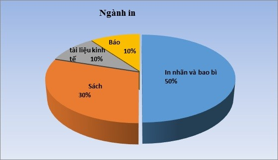 外国企業がベトナムの包装工場に投資する