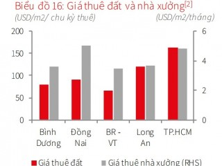 ベトナムの工業団地内の工場の賃料は変動しています