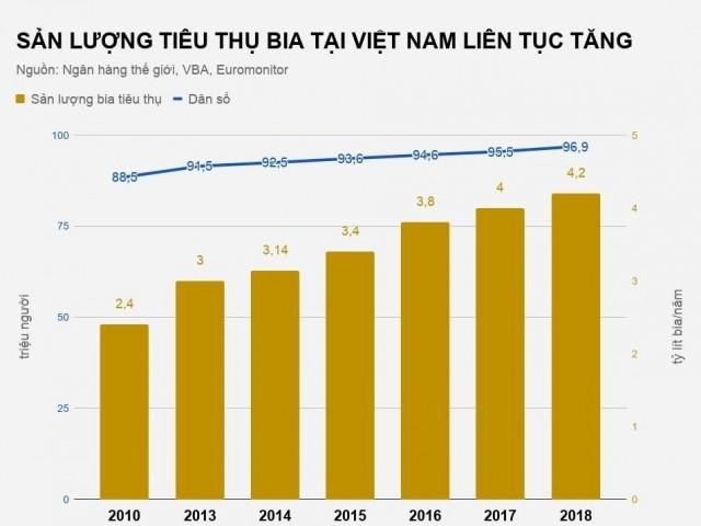 Bia ngoại chiếm lĩnh thị trường Việt Nam