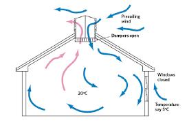 03 hệ thống thông gió công nghiệp phổ biến hiện nay