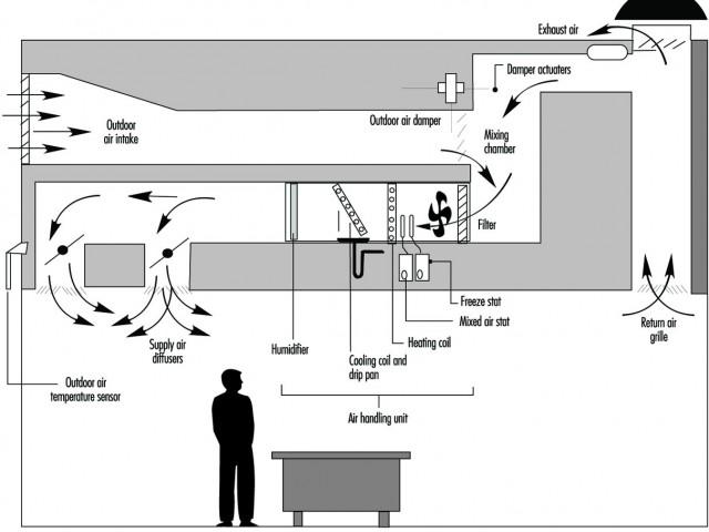 Những ưu điểm của hệ thống thông gió tự nhiên nhà xưởng