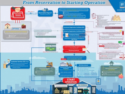 FROM RESERVATION TO STARTING OPERATION