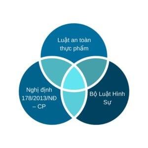 ベトナム食品安全衛生法